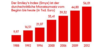 Smiley's Index